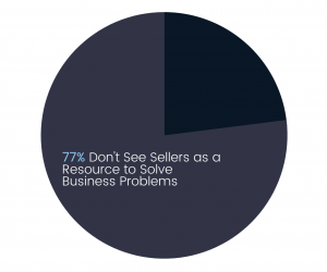 b2b sales sellers resource to solve business problems