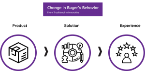 b2b buyer behavior change